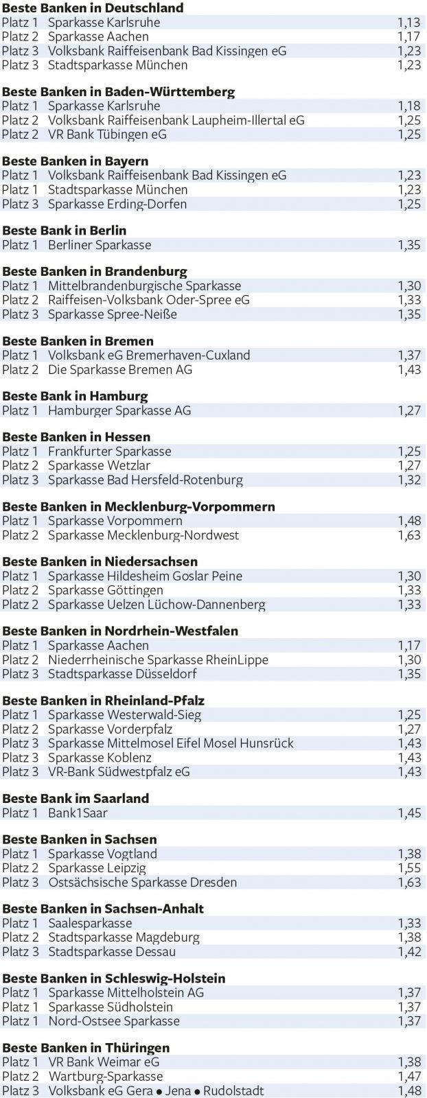 Beste-Banken-fuer-Baufinanzierung-2018
