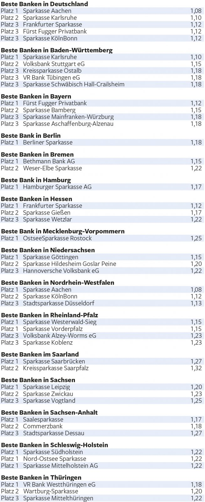 Beste-Banken-fuer-Private-Banking-Vermoegensberatung-2018