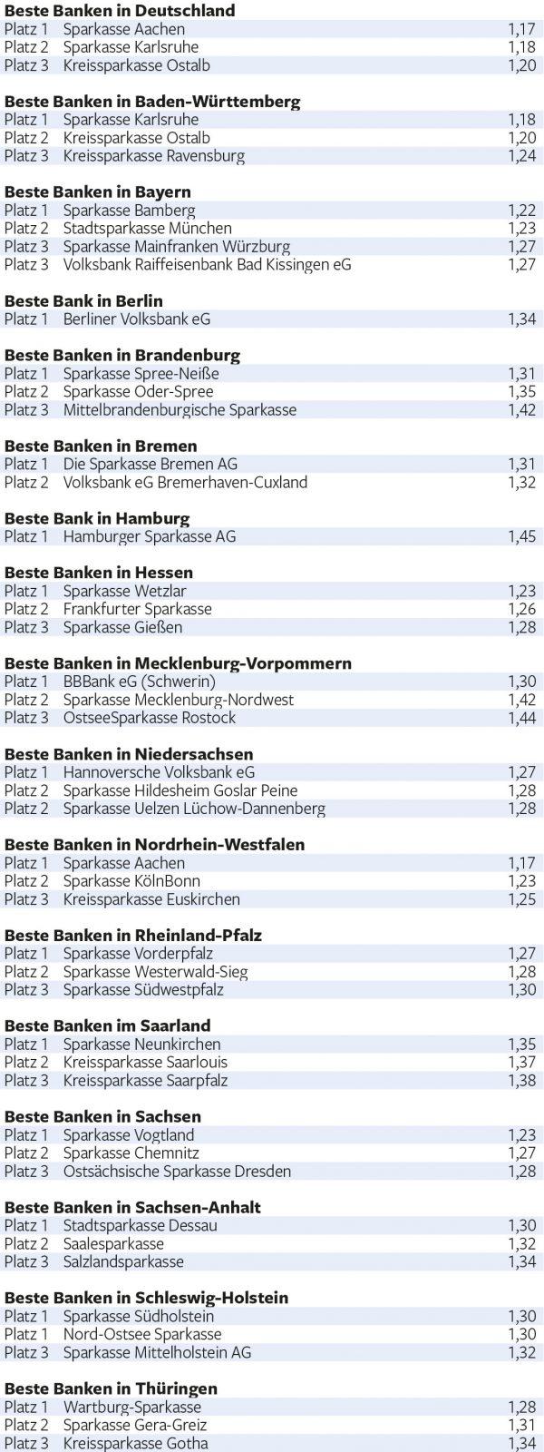 Beste Banken fuer Privatkunden 2018